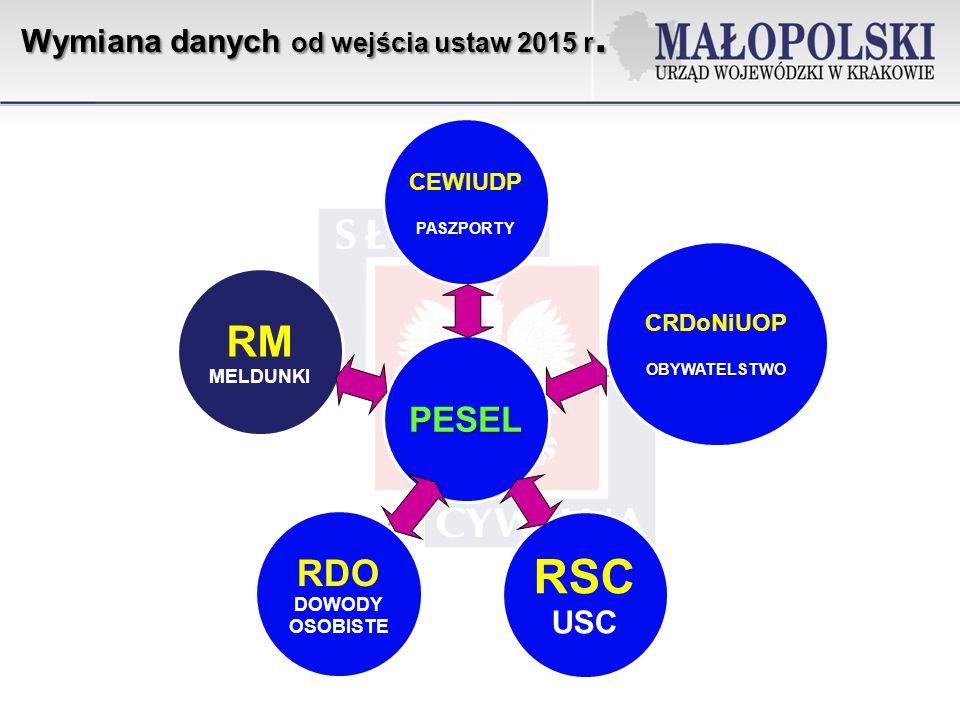 PESEL CEWIUDP PASZPORTY CRDoNiUOPOBYWATELSTWO RSC USC RDO DOWODY OSOBISTE RM MELDUNKI Wymiana danych od wejścia ustaw 2015 r.