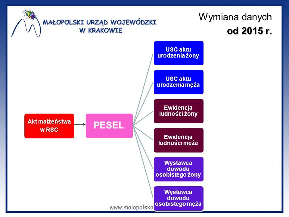 od 2015 r. Wymiana danych od 2015 r. Akt małżeństwa w RSC PESEL USC aktu urodzenia żony USC aktu urodzenia męża Ewidencja ludności żony Ewidencja ludn
