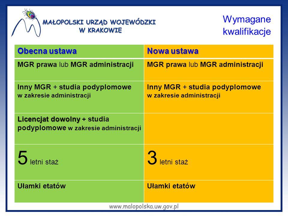 Wymagane kwalifikacje Obecna ustawa Nowa ustawa MGR prawa lub MGR administracji Inny MGR + studia podyplomowe w zakresie administracji Licencjat dowol