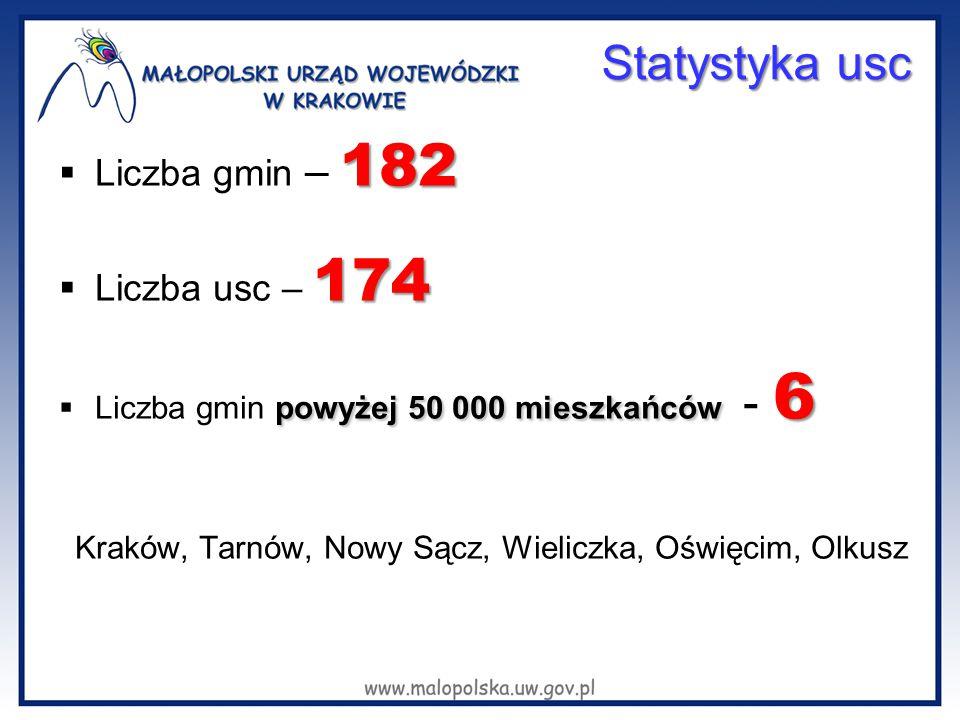 Statystyka usc 182  Liczba gmin – 182 174  Liczba usc – 174 powyżej 50 000 mieszkańców 6  Liczba gmin powyżej 50 000 mieszkańców - 6 Kraków, Tarnów