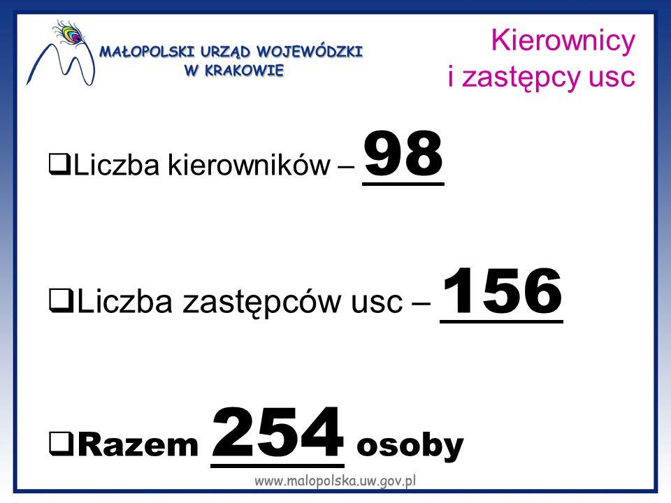 Kierownicy i zastępcy usc  Liczba kierowników – 98  Liczba zastępców usc – 156  Razem 254 osoby