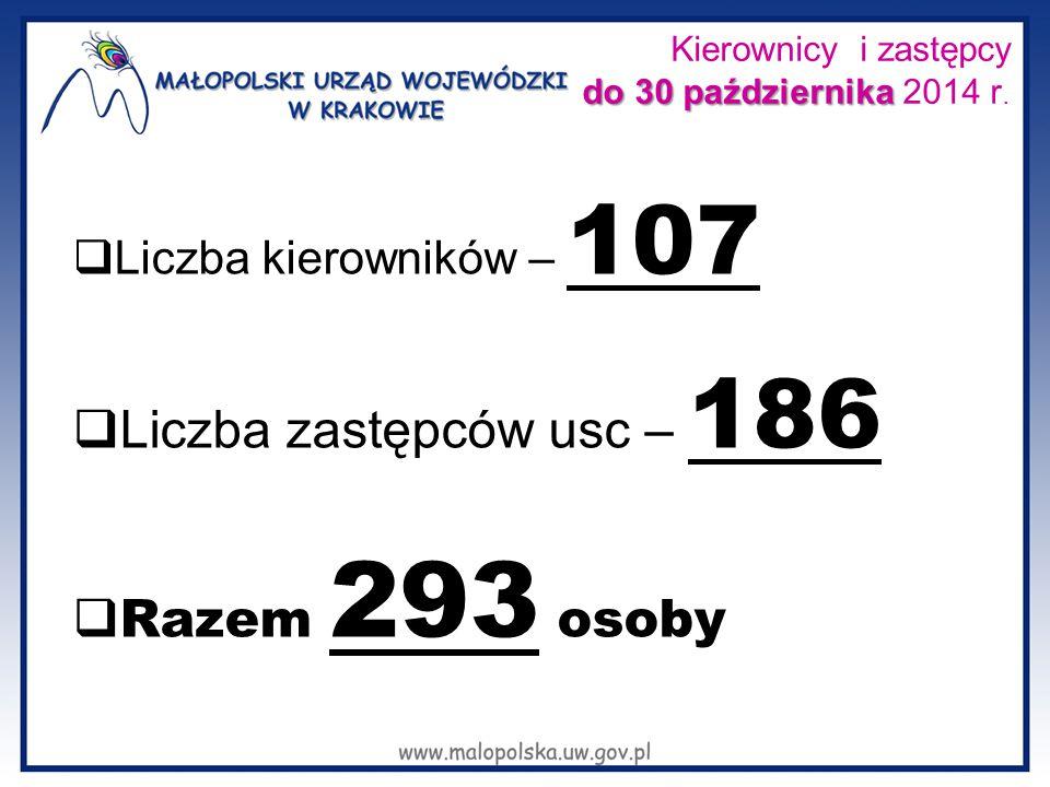 do 30 października Kierownicy i zastępcy do 30 października 2014 r.  Liczba kierowników – 107  Liczba zastępców usc – 186  Razem 293 osoby