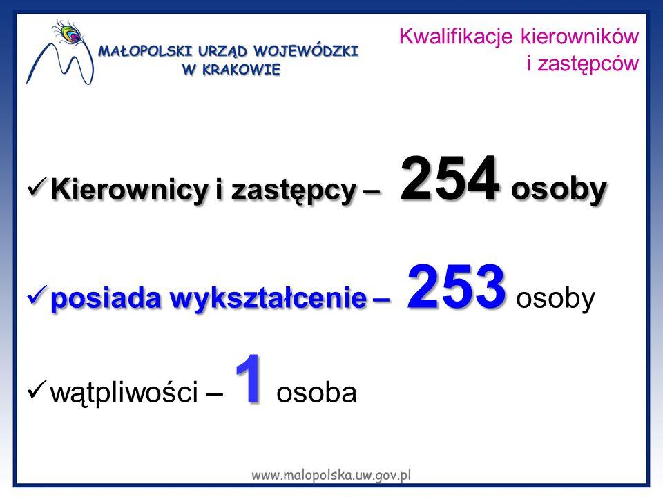 Kwalifikacje kierowników i zastępców Kierownicy i zastępcy – 254 osoby Kierownicy i zastępcy – 254 osoby posiada wykształcenie – 253 posiada wykształc