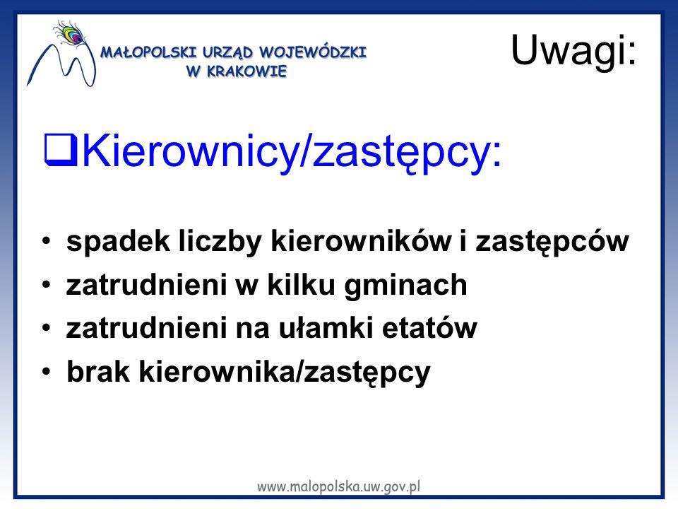 Uwagi:  Kierownicy/zastępcy: spadek liczby kierowników i zastępców zatrudnieni w kilku gminach zatrudnieni na ułamki etatów brak kierownika/zastępcy