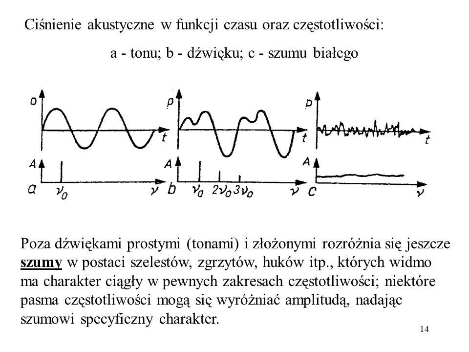 14 Ciśnienie akustyczne w funkcji czasu oraz częstotliwości: a - tonu; b - dźwięku; c - szumu białego Poza dźwiękami prostymi (tonami) i złożonymi roz