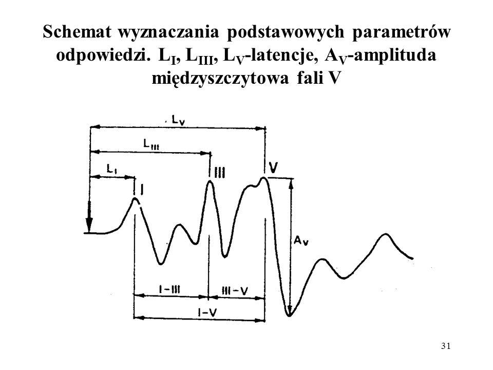 31 Schemat wyznaczania podstawowych parametrów odpowiedzi. L I, L III, L V -latencje, A V -amplituda międzyszczytowa fali V