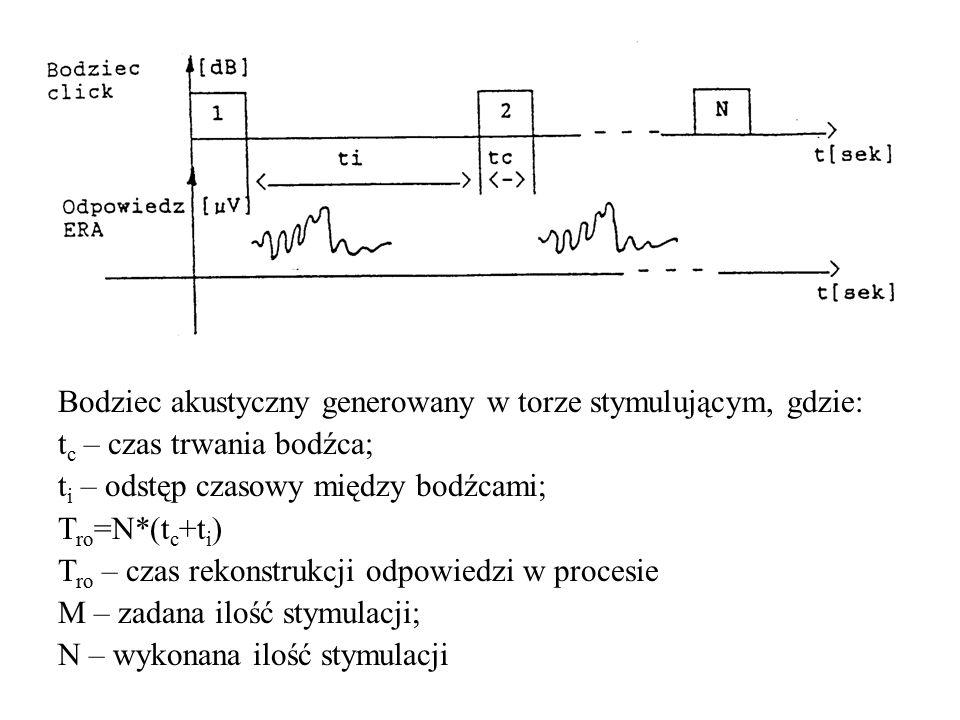 Bodziec akustyczny generowany w torze stymulującym, gdzie: t c – czas trwania bodźca; t i – odstęp czasowy między bodźcami; T ro =N*(t c +t i ) T ro –