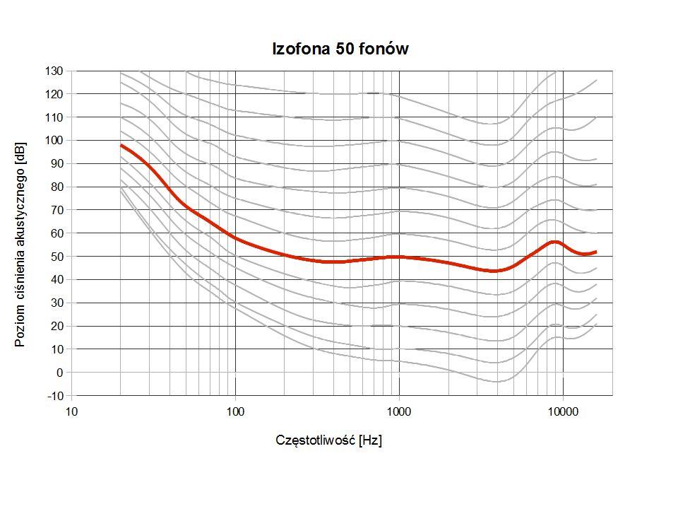 19 Tympanometria jest rodzajem nieinwazyjnej metody badania słuchu.