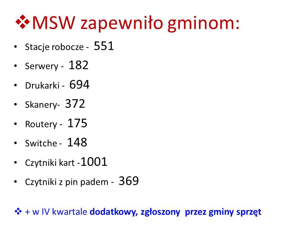  MSW zapewniło gminom: Stacje robocze - 551 Serwery - 182 Drukarki - 694 Skanery- 372 Routery - 175 Switche - 148 Czytniki kart - 1001 Czytniki z pin