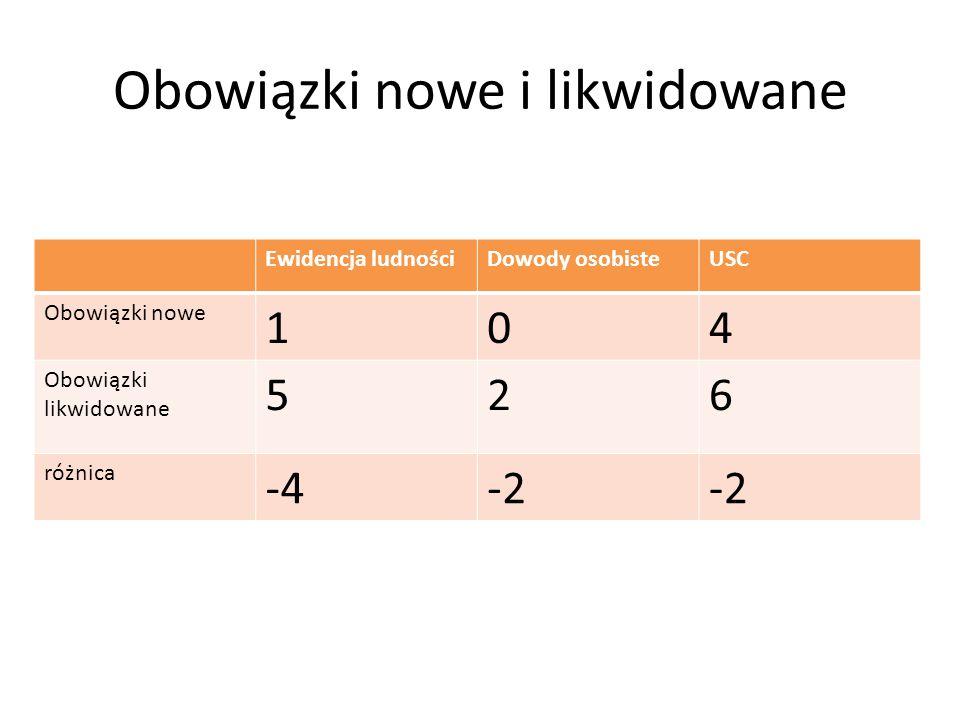 Obowiązki nowe i likwidowane Ewidencja ludnościDowody osobisteUSC Obowiązki nowe 104 Obowiązki likwidowane 526 różnica -4-2