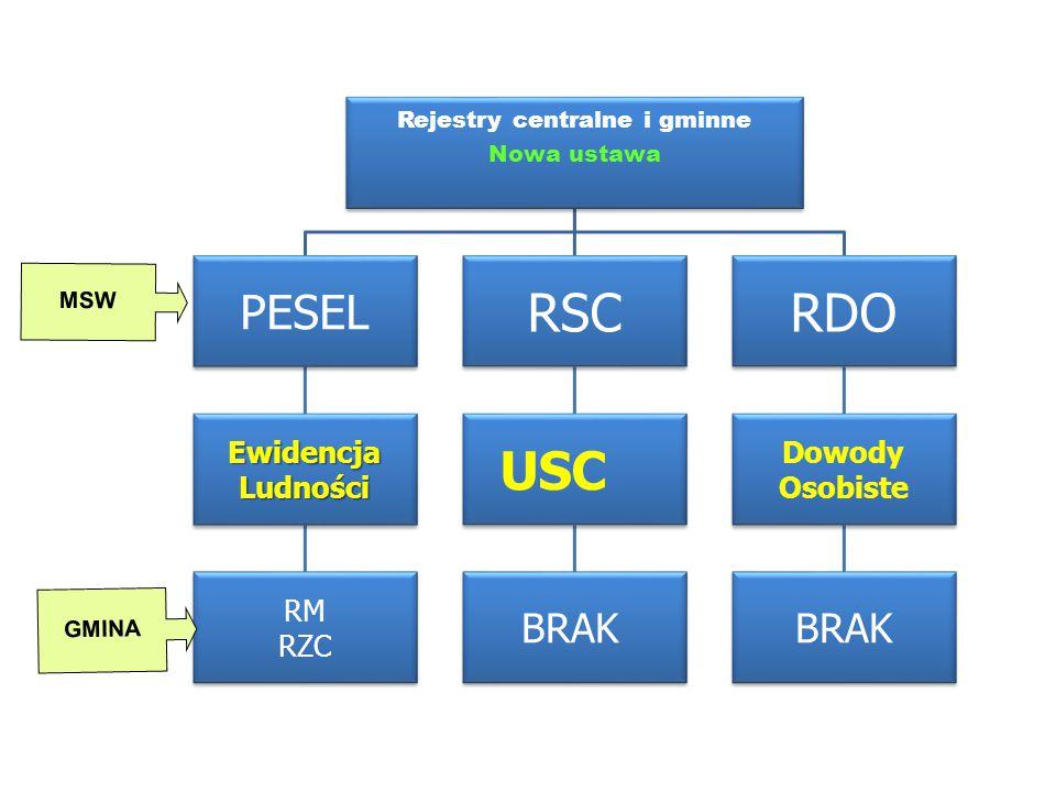 Rejestry centralne i gminne Nowa ustawa PESEL EwidencjaLudności RM RZC RSC USC BRAK RDO Dowody Osobiste BRAK GMINA MSW