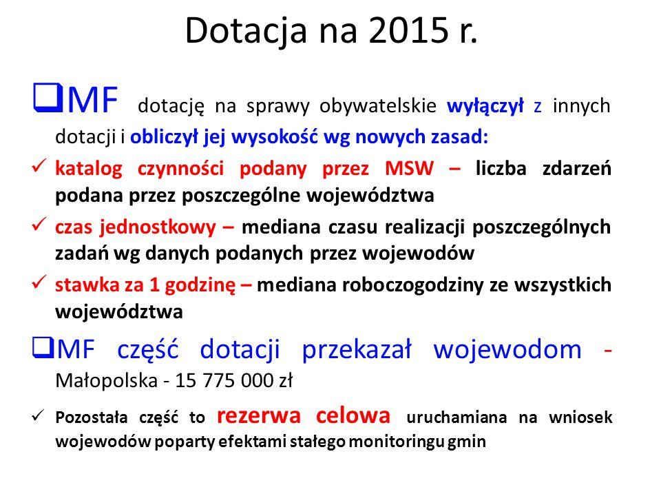 Dotacja na 2015 r.