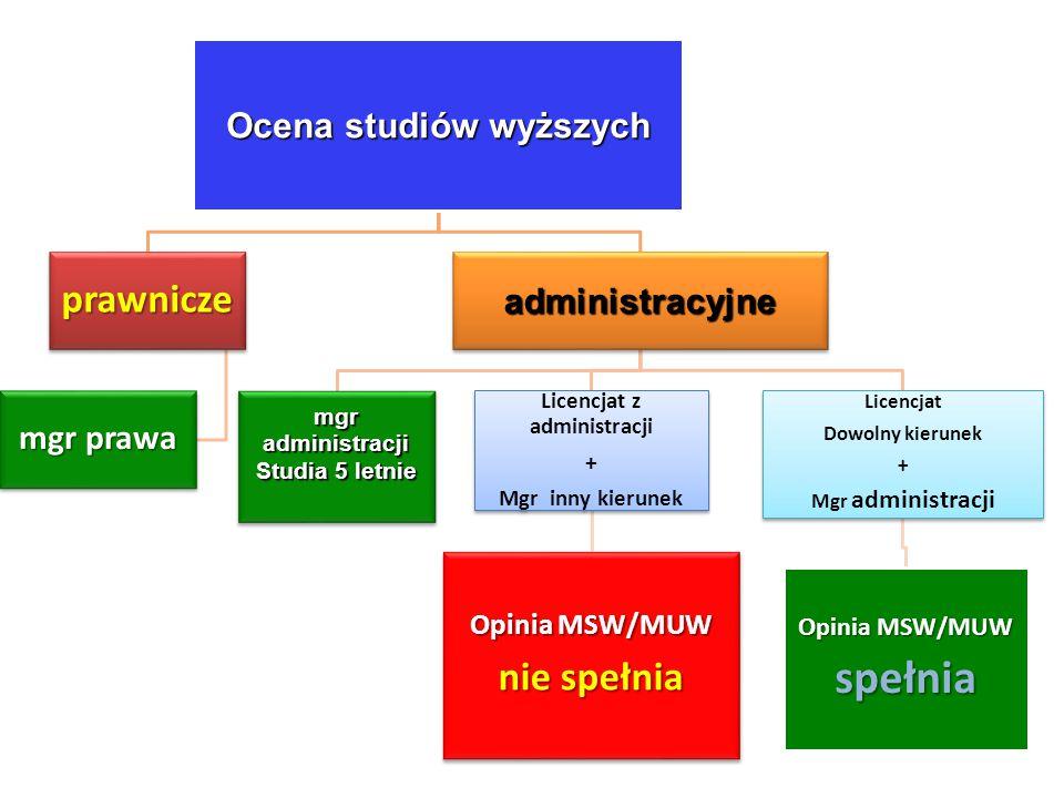 Ocena studiów wyższych prawnicze mgr prawa administracyjne mgr administracji Studia 5 letnie Licencjat z administracji + Mgr inny kierunek Opinia MSW/