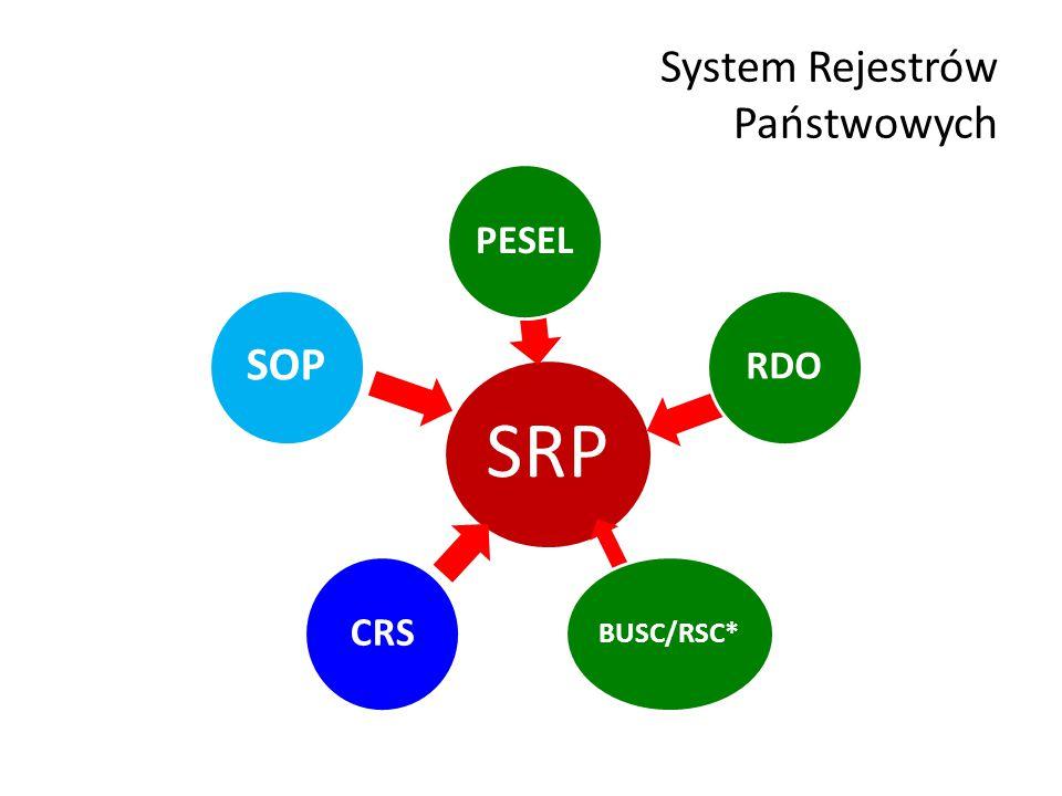 System Rejestrów Państwowych SRP PESELRDO BUSC/RSC* CRS SOP