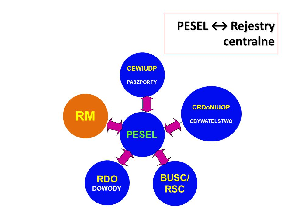 PESEL ↔ Rejestry centralne PESEL CEWIUDP PASZPORTY CRDoNiUOP OBYWATELSTWO BUSC/ RSC RDO DOWODY RM 3. Dane z rejestru PESEL są przekazywane do RM oraz