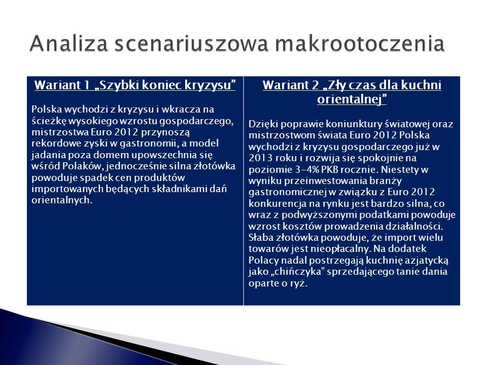 """Wariant 1 """"Szybki koniec kryzysu Polska wychodzi z kryzysu i wkracza na ścieżkę wysokiego wzrostu gospodarczego, mistrzostwa Euro 2012 przynoszą rekordowe zyski w gastronomii, a model jadania poza domem upowszechnia się wśród Polaków, jednocześnie silna złotówka powoduje spadek cen produktów importowanych będących składnikami dań orientalnych."""