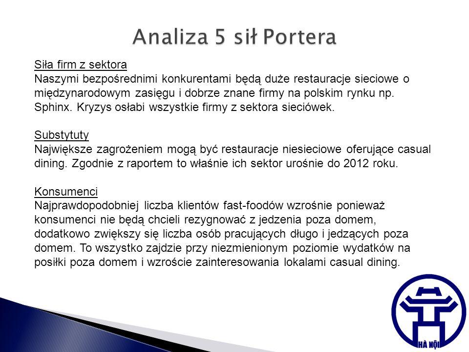 Siła firm z sektora Naszymi bezpośrednimi konkurentami będą duże restauracje sieciowe o międzynarodowym zasięgu i dobrze znane firmy na polskim rynku np.