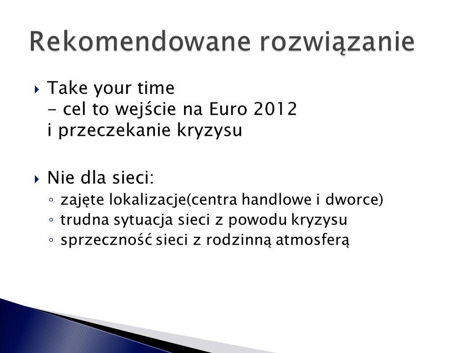 Take your time - cel to wejście na Euro 2012 i przeczekanie kryzysu  Nie dla sieci: ◦ zajęte lokalizacje(centra handlowe i dworce) ◦ trudna sytuacja sieci z powodu kryzysu ◦ sprzeczność sieci z rodzinną atmosferą