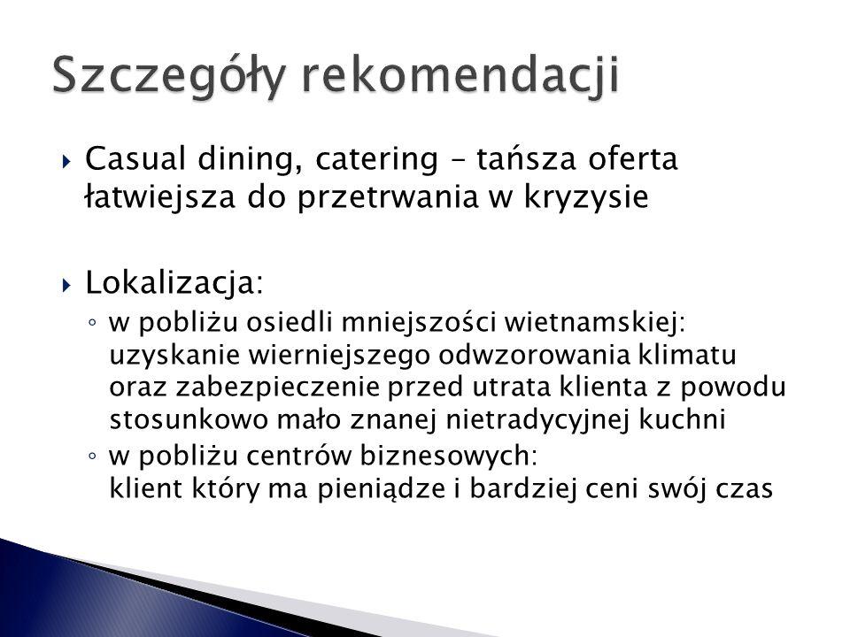 Fast foody (KFC, Mc Donald's, Burger King, Nord Fish) Zielone fast foody (Fresh Point, Greenway, Subway) Pizzerie (Pizza Hut, Da Grasso, Dominium, La Torre, Presto Pizzeria, Telepizza, Parma, Pizza Marzano) Kebaby (Al-Farana, Alibaba, Ankara, Efes, Grill Bar Egipt, Habibi, Kebab Bar Lussi, Luksor, Suad, Wiatrak Kebab) Restauracje casual (BIM, Maharaja, Tortilla Factory, Trattora Italia, Va bene, Pierogarnia, Zapiecek, Tukan Salad Bar, Binh minh, Marak, Podniebny barek, Sphinx) Restauracje premium (China Town, 77 sushi, Akasaka, Akashia, Sensi Sushi, Firley Restaurant's, Restauracja Roma)