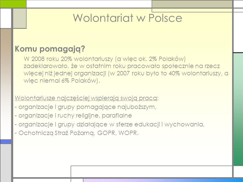 Wolontariat w Polsce Komu pomagają? W 2008 roku 20% wolontariuszy (a więc ok. 2% Polaków) zadeklarowało, że w ostatnim roku pracowało społecznie na rz