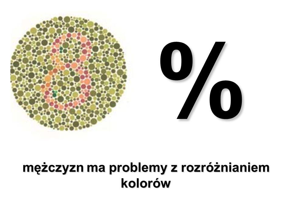 % mężczyzn ma problemy z rozróżnianiem kolorów