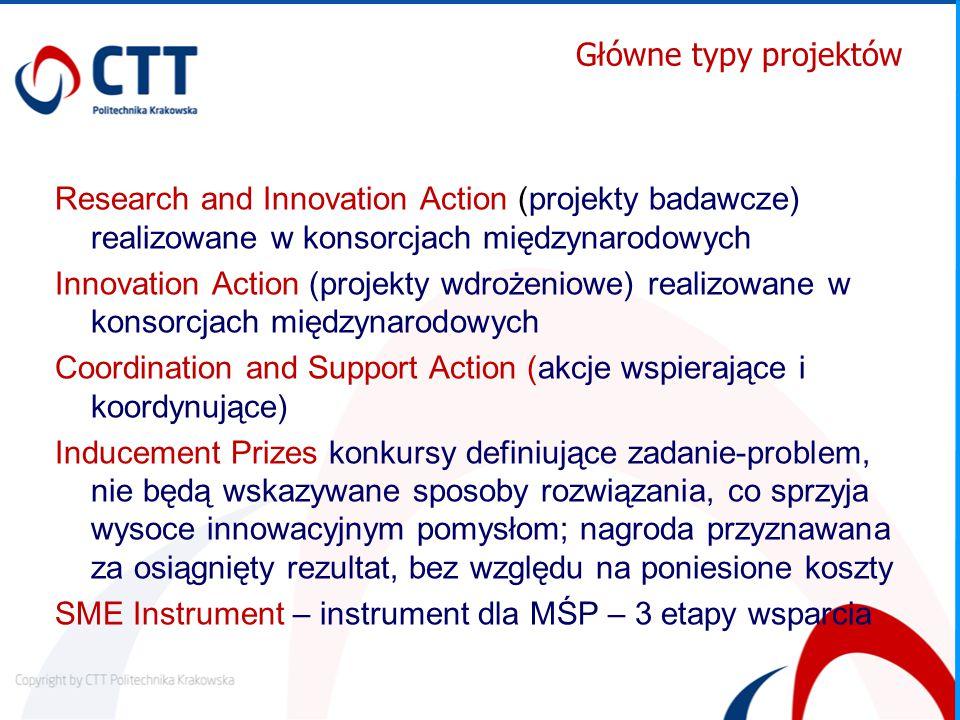 Główne typy projektów Research and Innovation Action (projekty badawcze) realizowane w konsorcjach międzynarodowych Innovation Action (projekty wdrożeniowe) realizowane w konsorcjach międzynarodowych Coordination and Support Action (akcje wspierające i koordynujące) Inducement Prizes konkursy definiujące zadanie-problem, nie będą wskazywane sposoby rozwiązania, co sprzyja wysoce innowacyjnym pomysłom; nagroda przyznawana za osiągnięty rezultat, bez względu na poniesione koszty SME Instrument – instrument dla MŚP – 3 etapy wsparcia