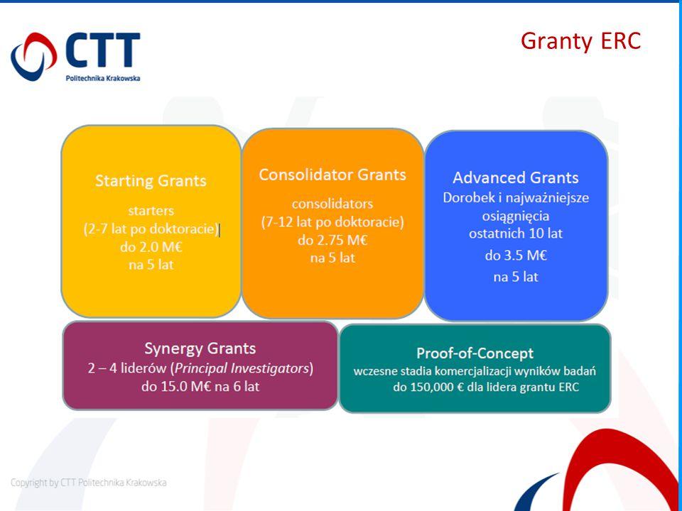 Granty ERC