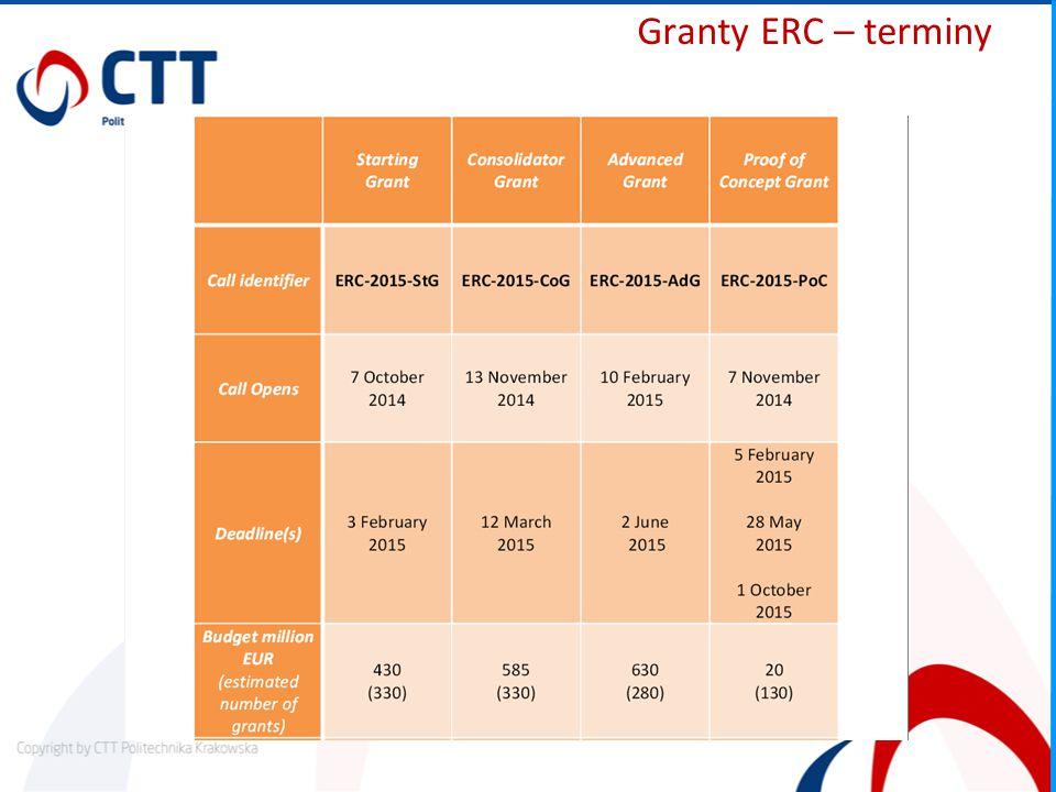 Granty ERC – terminy