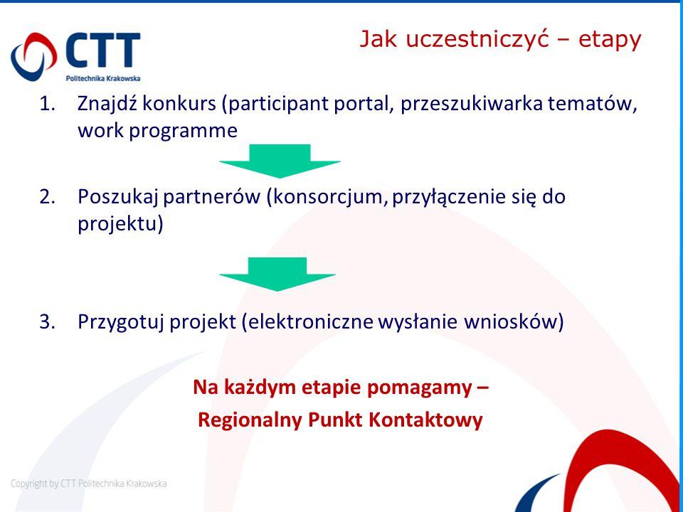 Jak uczestniczyć – etapy 1.Znajdź konkurs (participant portal, przeszukiwarka tematów, work programme 2.Poszukaj partnerów (konsorcjum, przyłączenie się do projektu) 3.Przygotuj projekt (elektroniczne wysłanie wniosków) Na każdym etapie pomagamy – Regionalny Punkt Kontaktowy