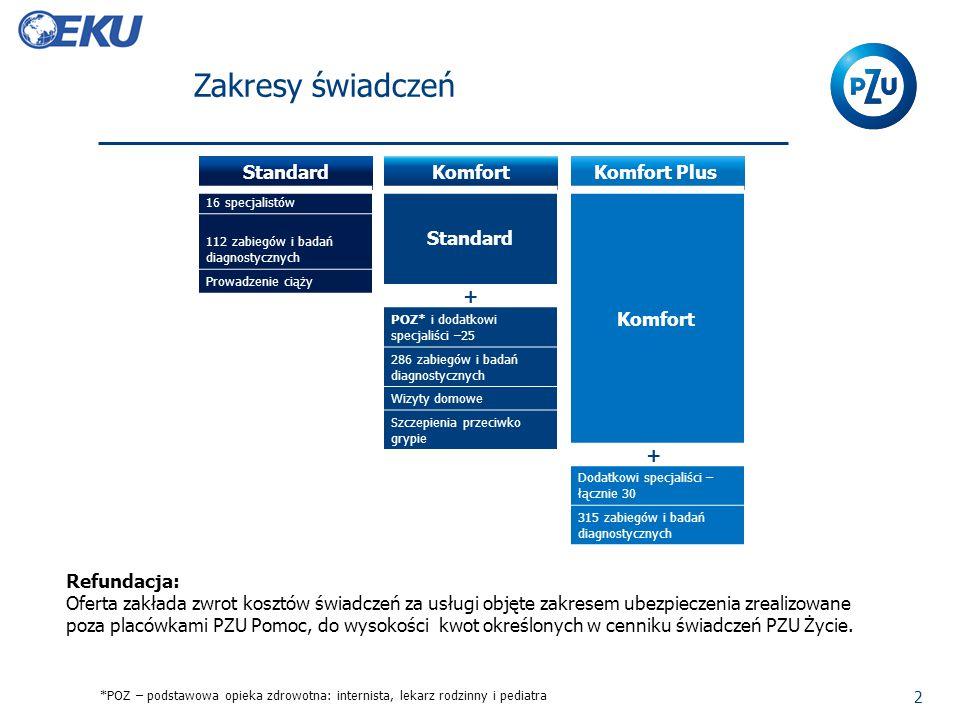 Zakresy świadczeń 2 Komfort Standard + POZ* i dodatkowi specjaliści –25 286 zabiegów i badań diagnostycznych Wizyty domowe Szczepienia przeciwko grypi