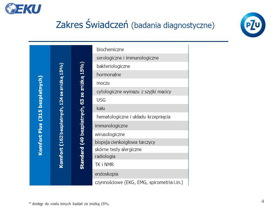Zakres Świadczeń (badania diagnostyczne) 4 Komfort Plus (315 bezpłatnych) Komfort ( 162 bezpłatnych, 124 ze zniżką 15%) Standard ( 49 bezpłatnych, 63