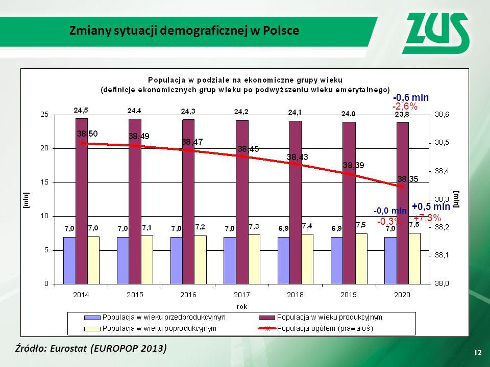 12 Zmiany sytuacji demograficznej w Polsce Źródło: Eurostat (EUROPOP 2013) 12 -0,3% -0,0 mln -2,6% -0,6 mln +7,3% +0,5 mln