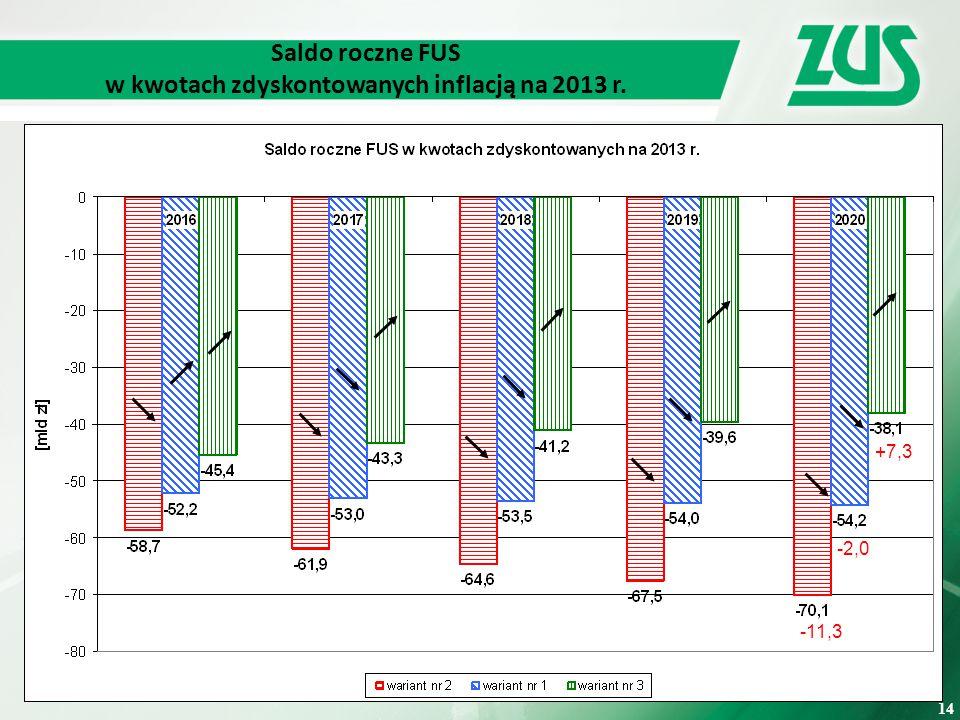 14 Saldo roczne FUS w kwotach zdyskontowanych inflacją na 2013 r. -11,3 -2,0 +7,3 14