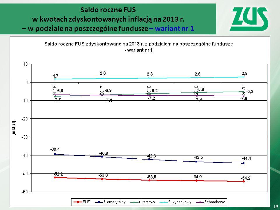 15 Saldo roczne FUS w kwotach zdyskontowanych inflacją na 2013 r.