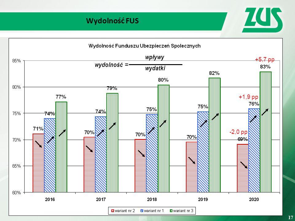 17 Wydolność FUS -2,0 pp +1,9 pp +5,7 pp 17 wpływy = wydatki wydolność