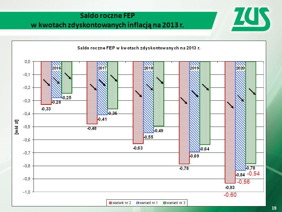 18 Saldo roczne FEP w kwotach zdyskontowanych inflacją na 2013 r. -0,60 -0,56 -0,54 18
