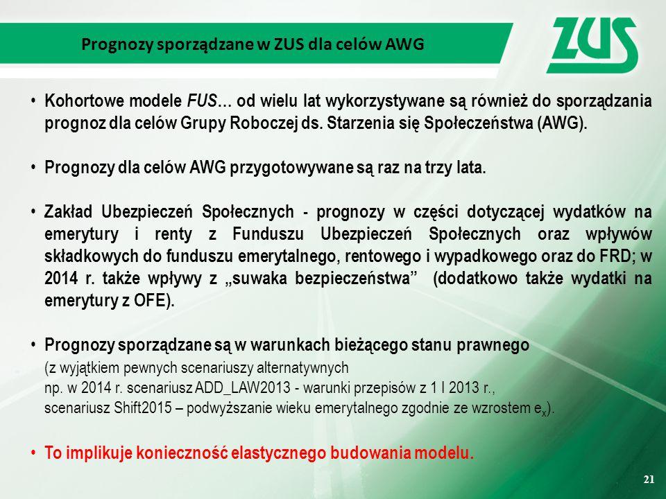 21 Prognozy sporządzane w ZUS dla celów AWG Kohortowe modele FUS … od wielu lat wykorzystywane są również do sporządzania prognoz dla celów Grupy Roboczej ds.