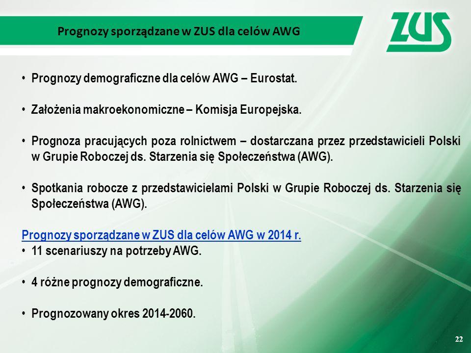 22 Prognozy sporządzane w ZUS dla celów AWG Prognozy demograficzne dla celów AWG – Eurostat.