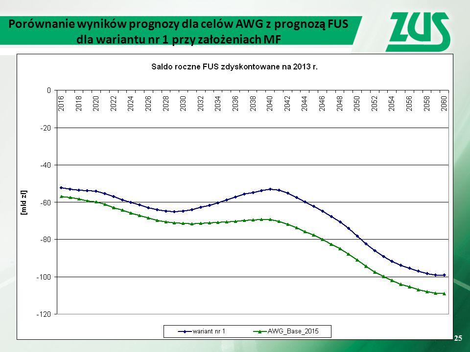 25 Porównanie wyników prognozy dla celów AWG z prognozą FUS dla wariantu nr 1 przy założeniach MF