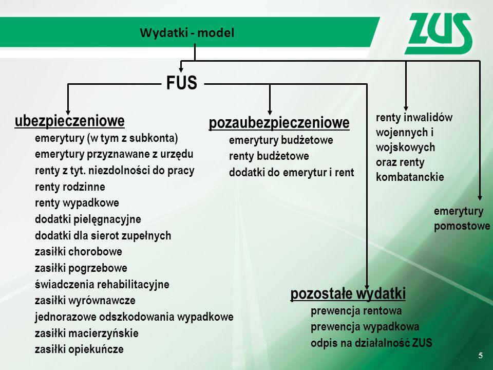 16 Saldo roczne FUS – w procencie PKB -0,27 pp +0,31 pp +0,74 pp 16