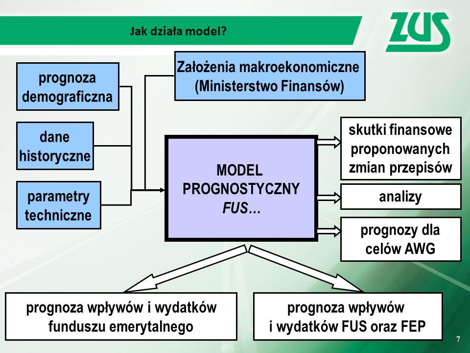 7 7 Jak działa model.