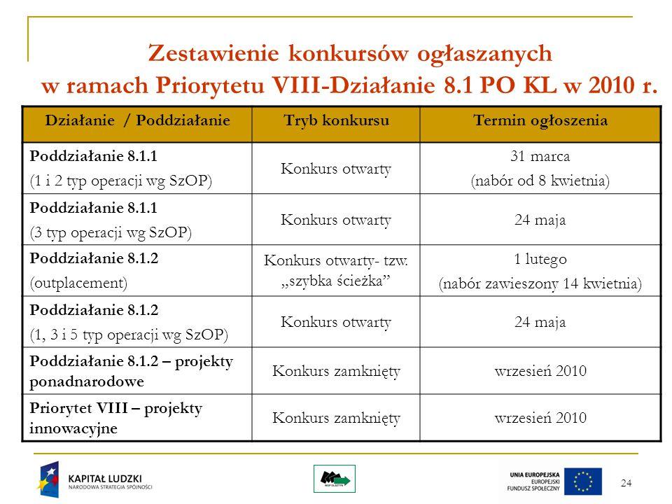 24 Zestawienie konkursów ogłaszanych w ramach Priorytetu VIII-Działanie 8.1 PO KL w 2010 r. Działanie / PoddziałanieTryb konkursuTermin ogłoszenia Pod