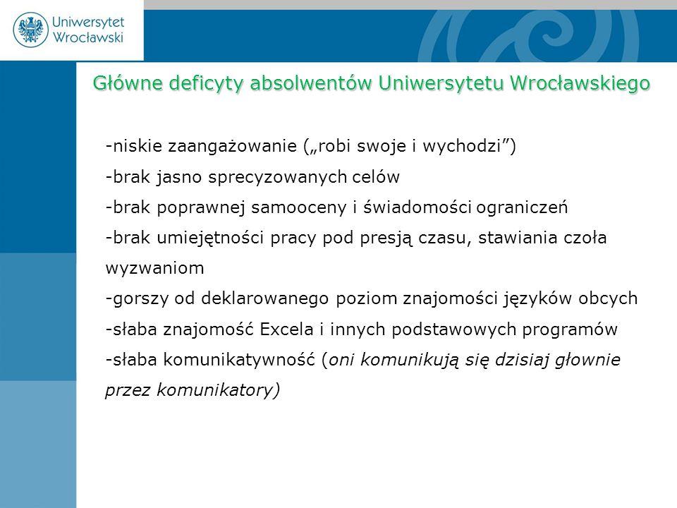 """Główne deficyty absolwentów Uniwersytetu Wrocławskiego Główne deficyty absolwentów Uniwersytetu Wrocławskiego -niskie zaangażowanie (""""robi swoje i wychodzi ) -brak jasno sprecyzowanych celów -brak poprawnej samooceny i świadomości ograniczeń -brak umiejętności pracy pod presją czasu, stawiania czoła wyzwaniom -gorszy od deklarowanego poziom znajomości języków obcych -słaba znajomość Excela i innych podstawowych programów -słaba komunikatywność (oni komunikują się dzisiaj głownie przez komunikatory)"""