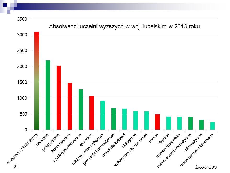 31 Absolwenci uczelni wyższych w woj. lubelskim w 2013 roku