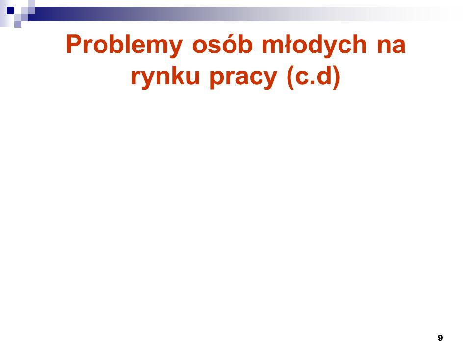 9 Problemy osób młodych na rynku pracy (c.d)