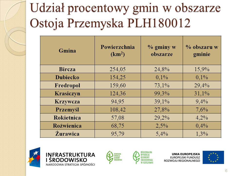 Udział procentowy gmin w obszarze Ostoja Przemyska PLH180012 Gmina Powierzchnia (km 2 ) % gminy w obszarze % obszaru w gminie Bircza254,0524,8%15,9% Dubiecko154,250,1% Fredropol159,6073,1%29,4% Krasiczyn124,3699,3%31,1% Krzywcza94,9539,1%9,4% Przemyśl108,4227,8%7,6% Rokietnica57,0829,2%4,2% Roźwienica68,752,5%0,4% Żurawica95,795,4%1,3% 6