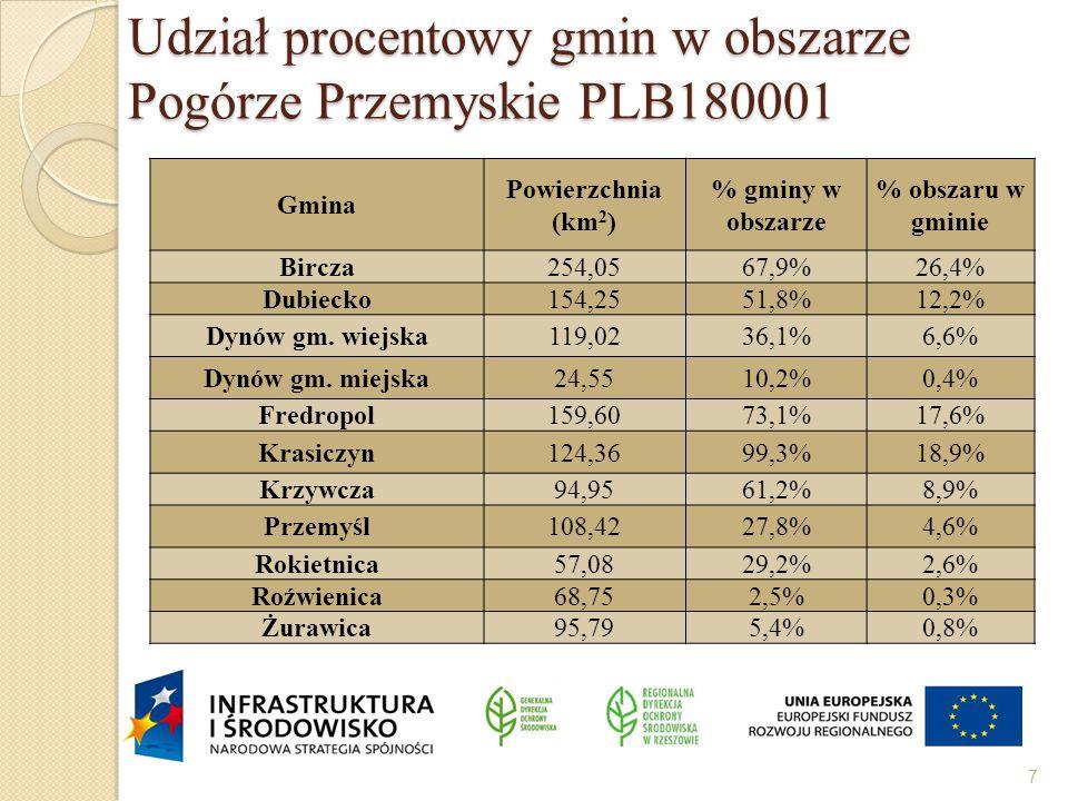 Udział procentowy gmin w obszarze Pogórze Przemyskie PLB180001 Gmina Powierzchnia (km 2 ) % gminy w obszarze % obszaru w gminie Bircza254,0567,9%26,4% Dubiecko154,2551,8%12,2% Dynów gm.
