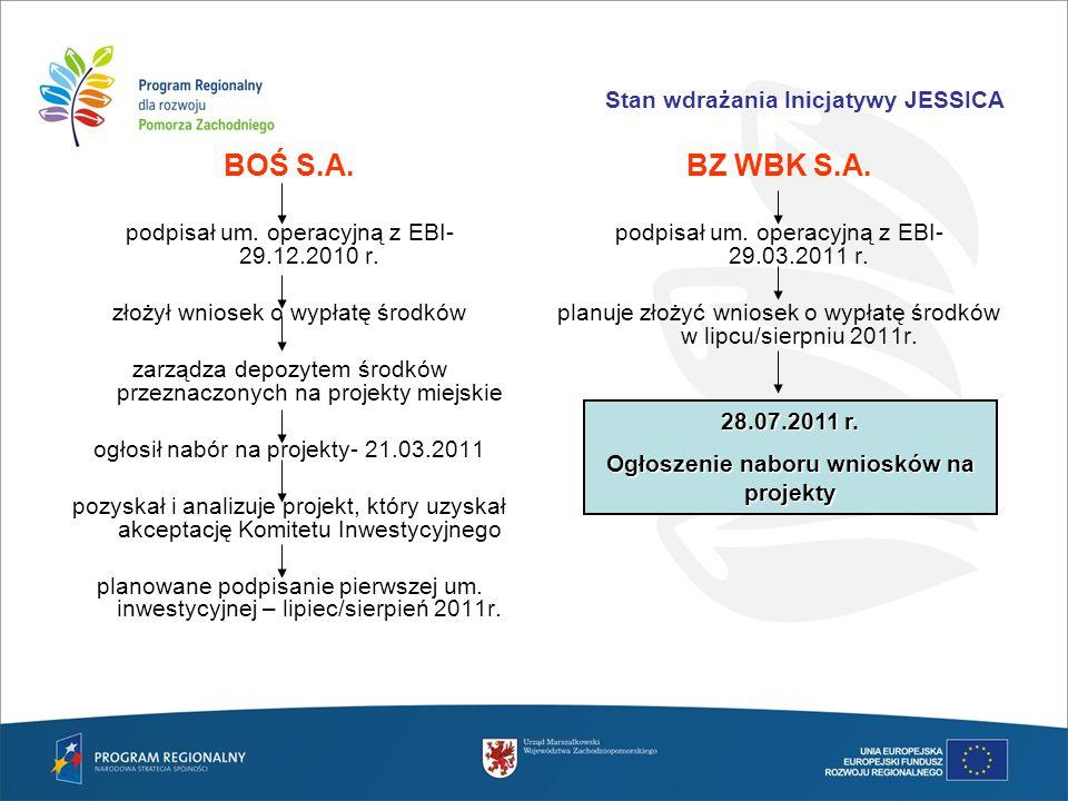 Stan wdrażania Inicjatywy JESSICA BOŚ S.A. podpisał um. operacyjną z EBI- 29.12.2010 r. złożył wniosek o wypłatę środków zarządza depozytem środków pr