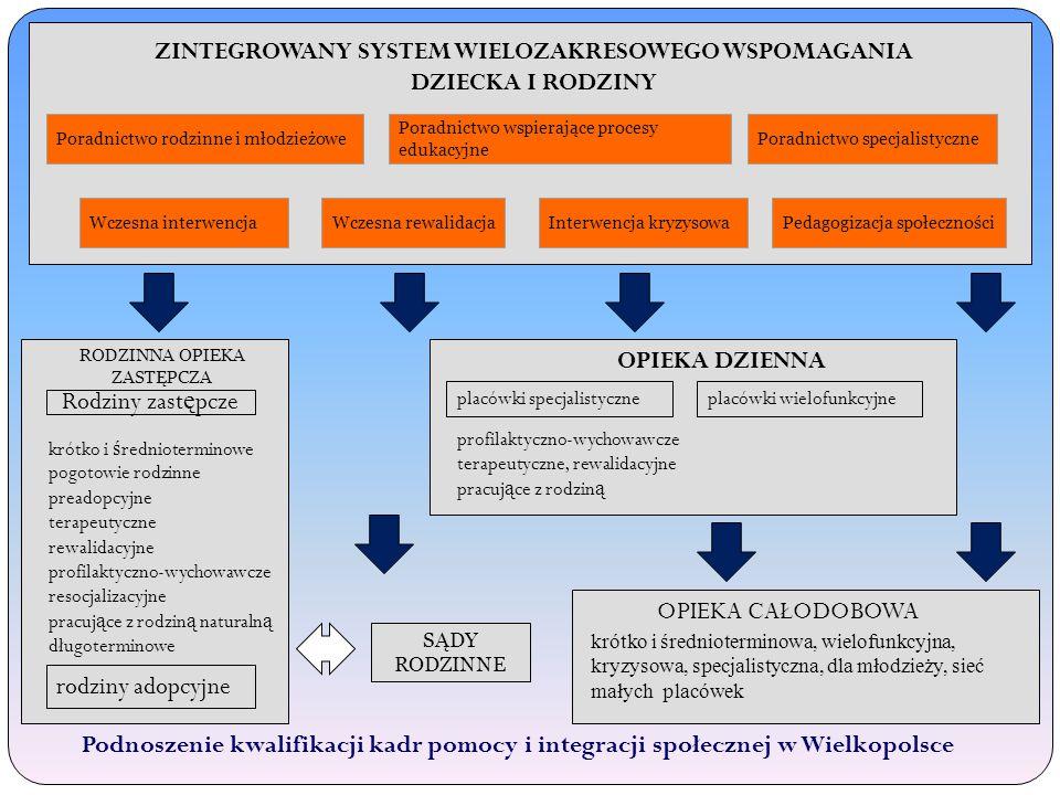 Podnoszenie kwalifikacji kadr pomocy i integracji społecznej w Wielkopolsce ZINTEGROWANY SYSTEM WIELOZAKRESOWEGO WSPOMAGANIA DZIECKA I RODZINY Poradnictwo rodzinne i młodzieżowe Poradnictwo wspierające procesy edukacyjne Poradnictwo specjalistyczne Wczesna interwencjaWczesna rewalidacjaInterwencja kryzysowaPedagogizacja społeczności RODZINNA OPIEKA ZASTĘPCZA SĄDY RODZINNE Rodziny zast ę pcze krótko i ś rednioterminowe pogotowie rodzinne preadopcyjne terapeutyczne rewalidacyjne profilaktyczno-wychowawcze resocjalizacyjne pracuj ą ce z rodzin ą naturaln ą długoterminowe rodziny adopcyjne OPIEKA DZIENNA placówki specjalistyczneplacówki wielofunkcyjne profilaktyczno-wychowawcze terapeutyczne, rewalidacyjne pracuj ą ce z rodzin ą OPIEKA CAŁODOBOWA krótko i średnioterminowa, wielofunkcyjna, kryzysowa, specjalistyczna, dla młodzieży, sieć małych placówek