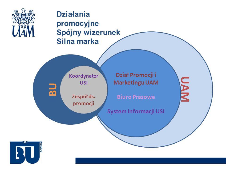 UAM Dział Promocji i Marketingu UAM Biuro Prasowe System Informacji USI BU Koordynator USI Zespół ds. promocji Działania promocyjne Spójny wizerunek S